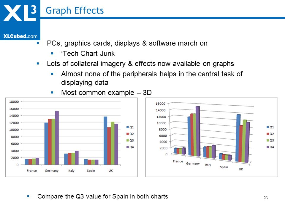 23 Graph Effects  PCs, graphics cards, displays & software march on  'Tech Chart Junk  Lots of collateral imagery & effects now available on graphs  Almost none of the peripherals helps in the central task of displaying data  Most common example – 3D  Compare the Q3 value for Spain in both charts