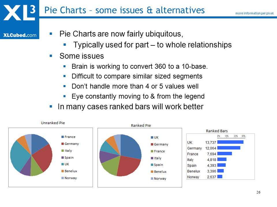 26 Pie Charts – some issues & alternatives more information per pixel  Pie Charts are now fairly ubiquitous,  Typically used for part – to whole relationships  Some issues  Brain is working to convert 360 to a 10-base.