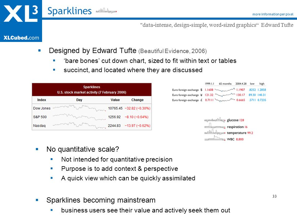 33 Sparklines more information per pixel  Designed by Edward Tufte (Beautiful Evidence, 2006)  'bare bones' cut down chart, sized to fit within text or tables  succinct, and located where they are discussed data-intense, design-simple, word-sized graphics Edward Tufte  No quantitative scale.