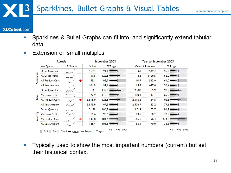 34 Sparklines, Bullet Graphs & Visual Tables  Sparklines & Bullet Graphs can fit into, and significantly extend tabular data  Extension of 'small multiples'  Typically used to show the most important numbers (current) but set their historical context more information per pixel