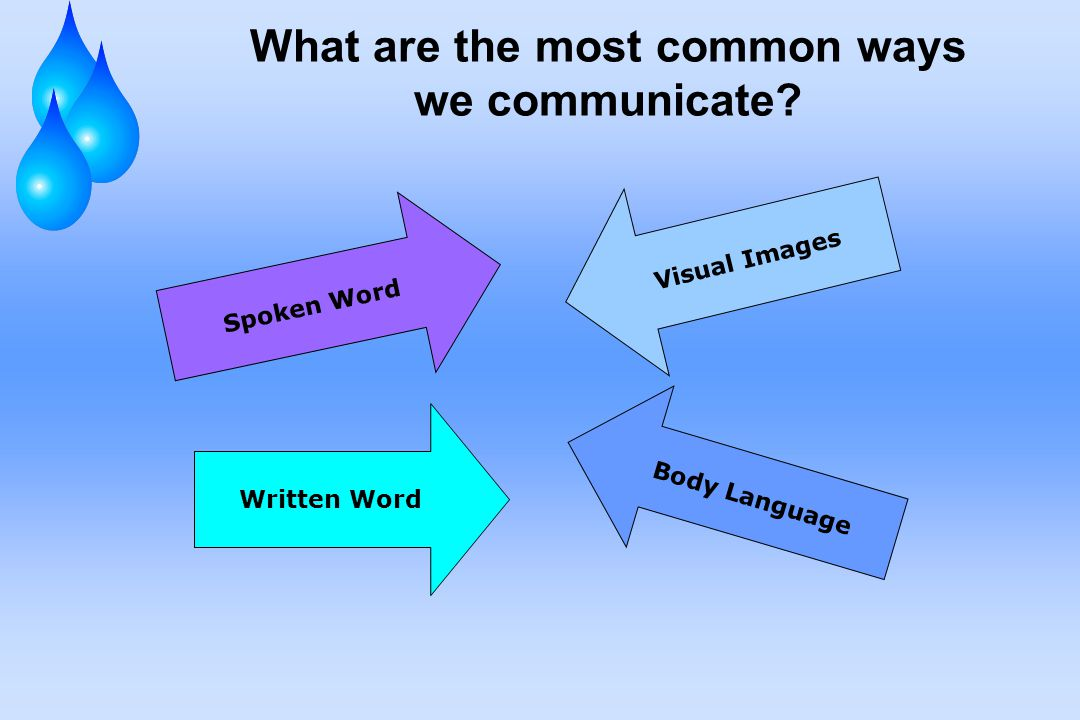 What are the most common ways we communicate Spoken Word Written Word Visual Images Body Language
