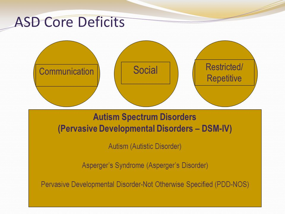 ASD Core Deficits Communication Social Restricted/ Repetitive Autism Spectrum Disorders (Pervasive Developmental Disorders – DSM-IV) Autism (Autistic Disorder) Asperger's Syndrome (Asperger's Disorder) Pervasive Developmental Disorder-Not Otherwise Specified (PDD-NOS)