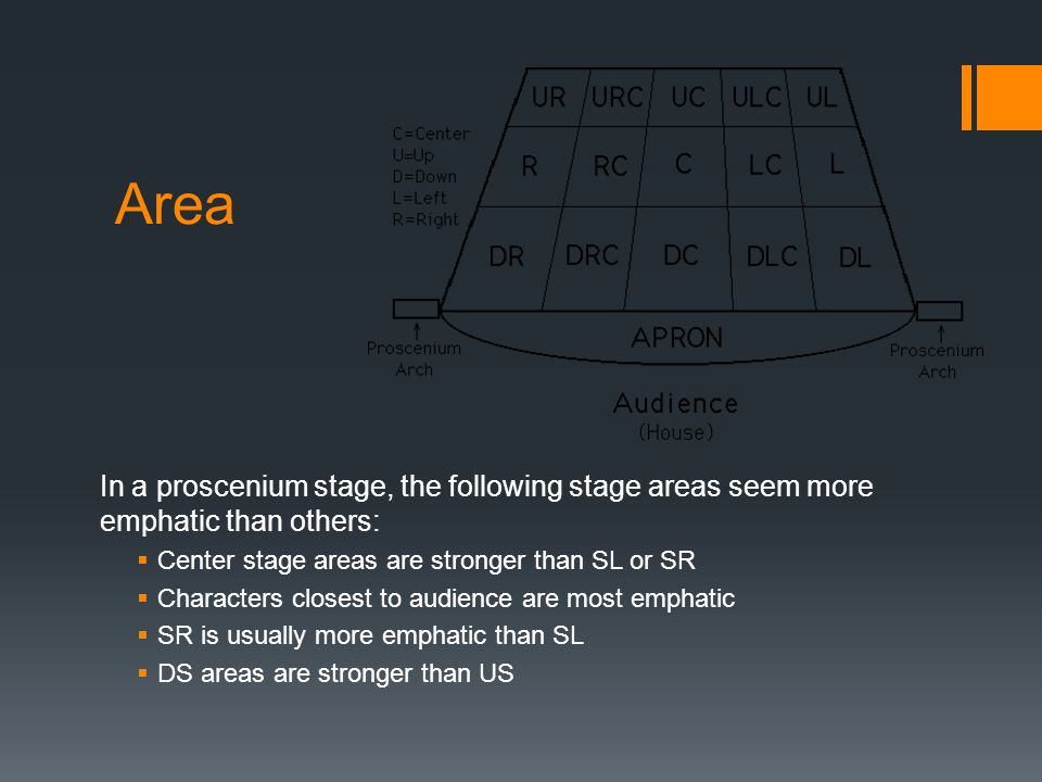 Area In a proscenium stage, the following stage areas seem more emphatic than others:  Center stage areas are stronger than SL or SR  Characters clo