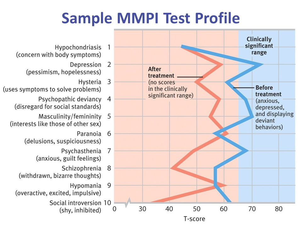 Sample MMPI Test Profile