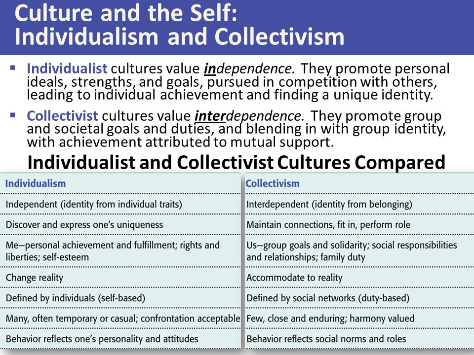 Culture and the Self: Individualism and Collectivism  Individualist cultures value independence.