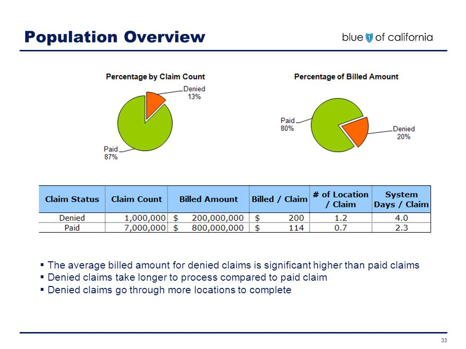33 Population Overview  The average billed amount for denied claims is significant higher than paid claims  Denied claims take longer to process com