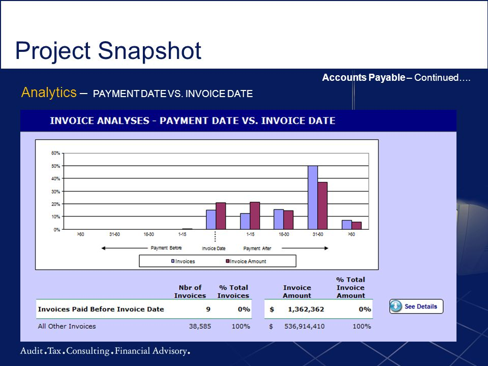 Project Snapshot Accounts Payable – Continued…. Analytics – PAYMENT DATE VS. INVOICE DATE