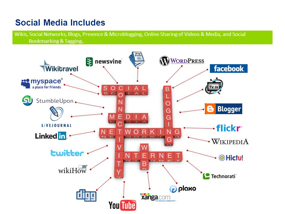 Social Media Includes Wikis, Social Networks, Blogs, Presence & Microblogging, Online Sharing of Videos & Media, and Social Bookmarking & Tagging.