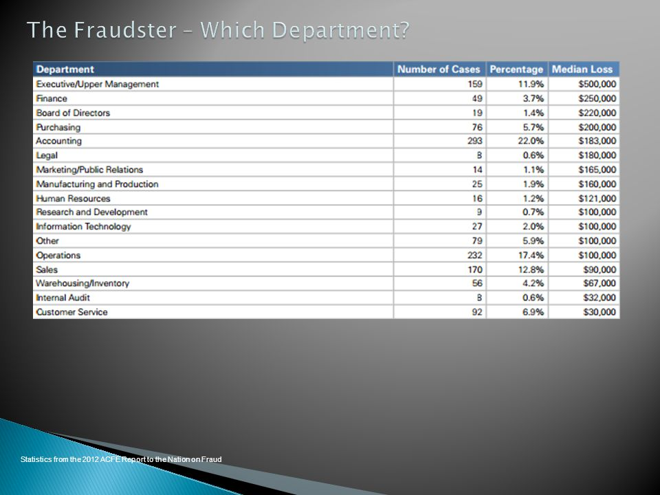 Statistics from the 2012 ACFE Report to the Nation on Fraud