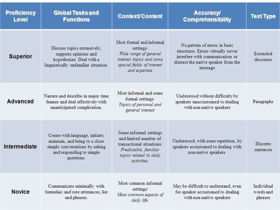 American Council on the Teaching of Foreign Languages © 2012 Assessment Criteria-Speaking Proficiency Level Global Tasks and Functions Context/ Content Accuracy/ Comprehensibility Text Type Superior Discuss topics extensively, supports opinions and hypothesize.