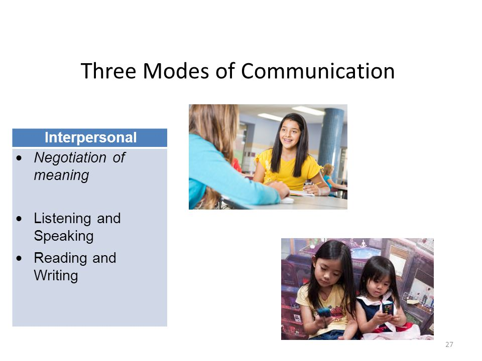 Three Modes of Communication Interpersonal  Negotiation of meaning  Listening and Speaking  Reading and Writing 27
