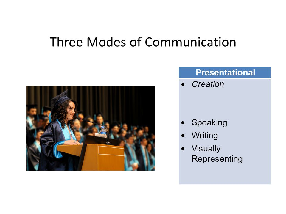 Three Modes of Communication Presentational  Creation  Speaking  Writing  Visually Representing