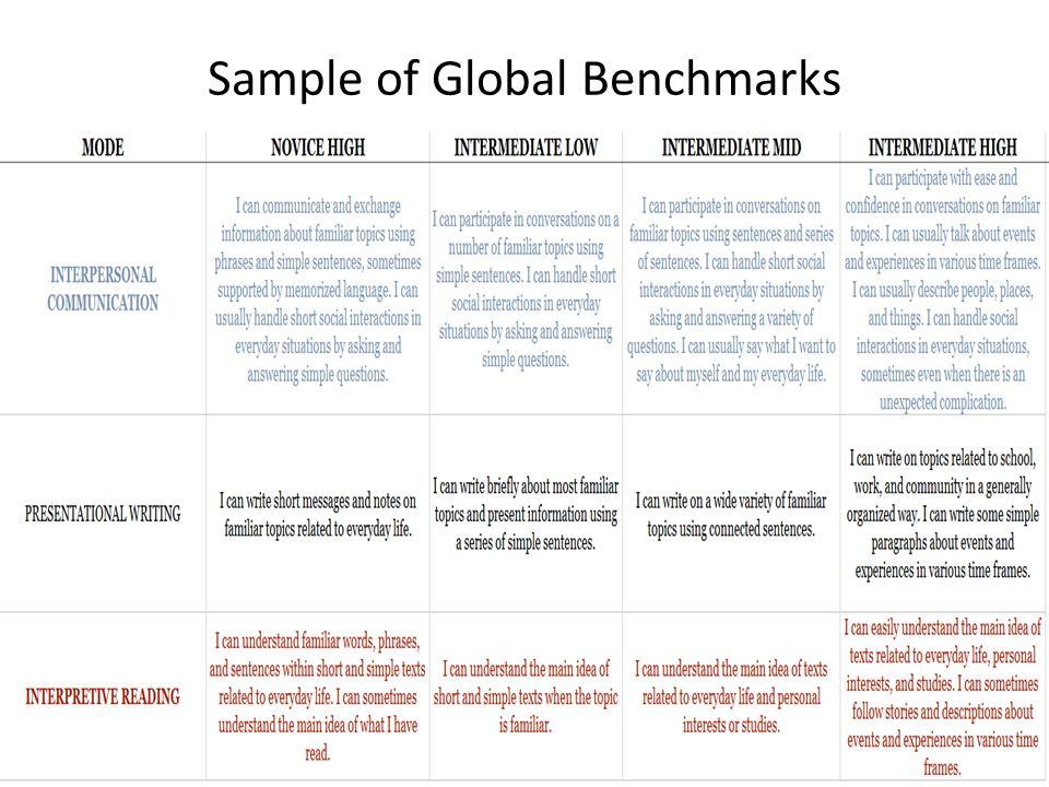 Sample of Global Benchmarks