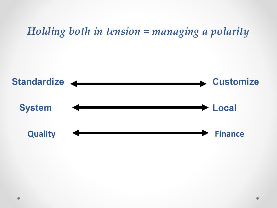Standardize Customize System Holding both in tension = managing a polarity Local Quality Finance
