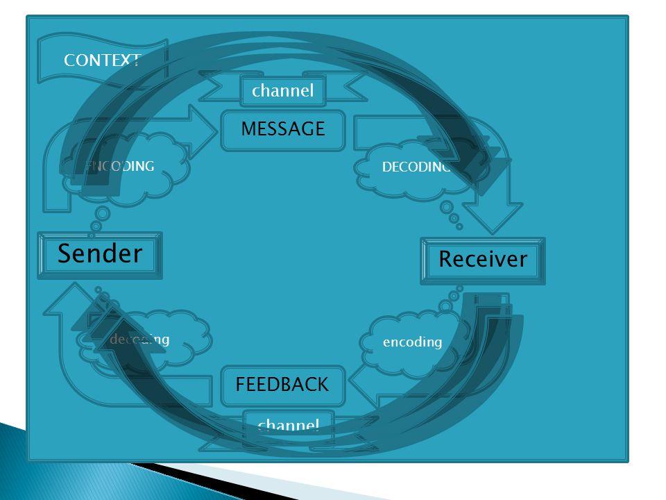 Sender CONTEXT MESSAGE Receiver ENCODING DECODING encoding channel FEEDBACK channel decoding