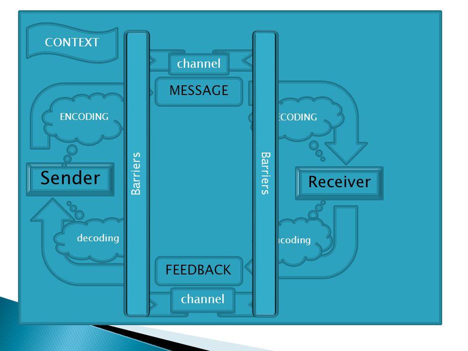 Sender CONTEXT MESSAGE Receiver ENCODING DECODING encoding channel FEEDBACK channel decoding Barriers