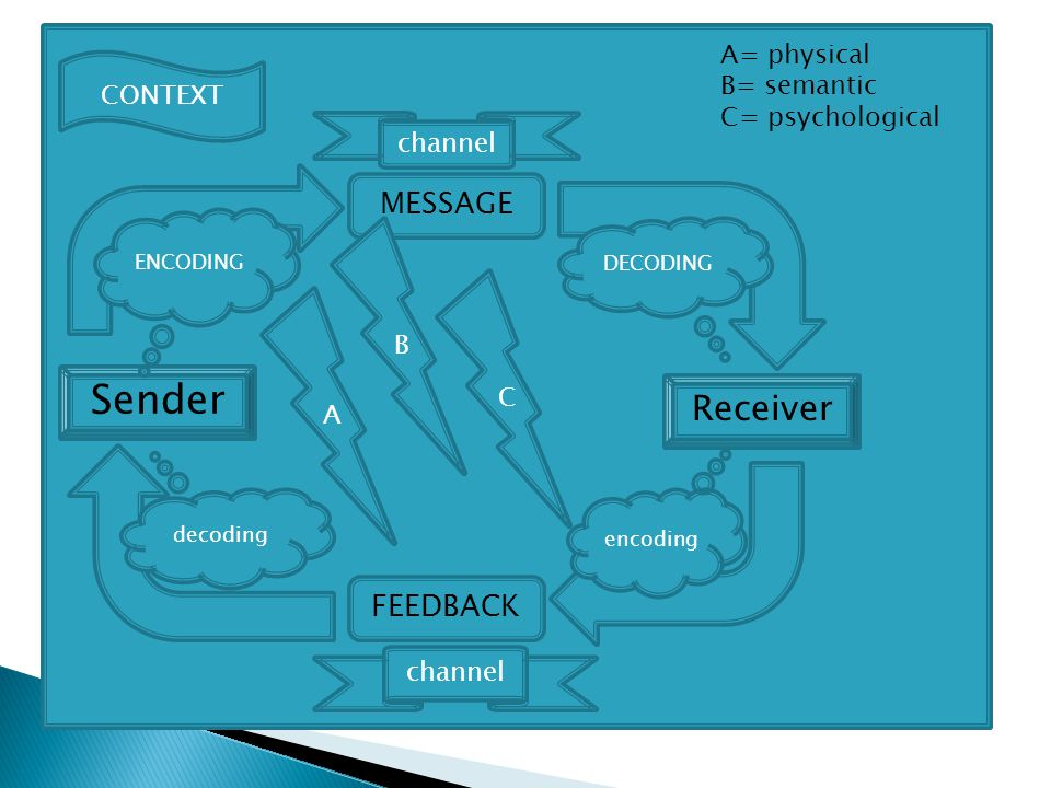 Sender CONTEXT MESSAGE Receiver ENCODING DECODING encoding channel FEEDBACK channel decoding A B C A= physical B= semantic C= psychological