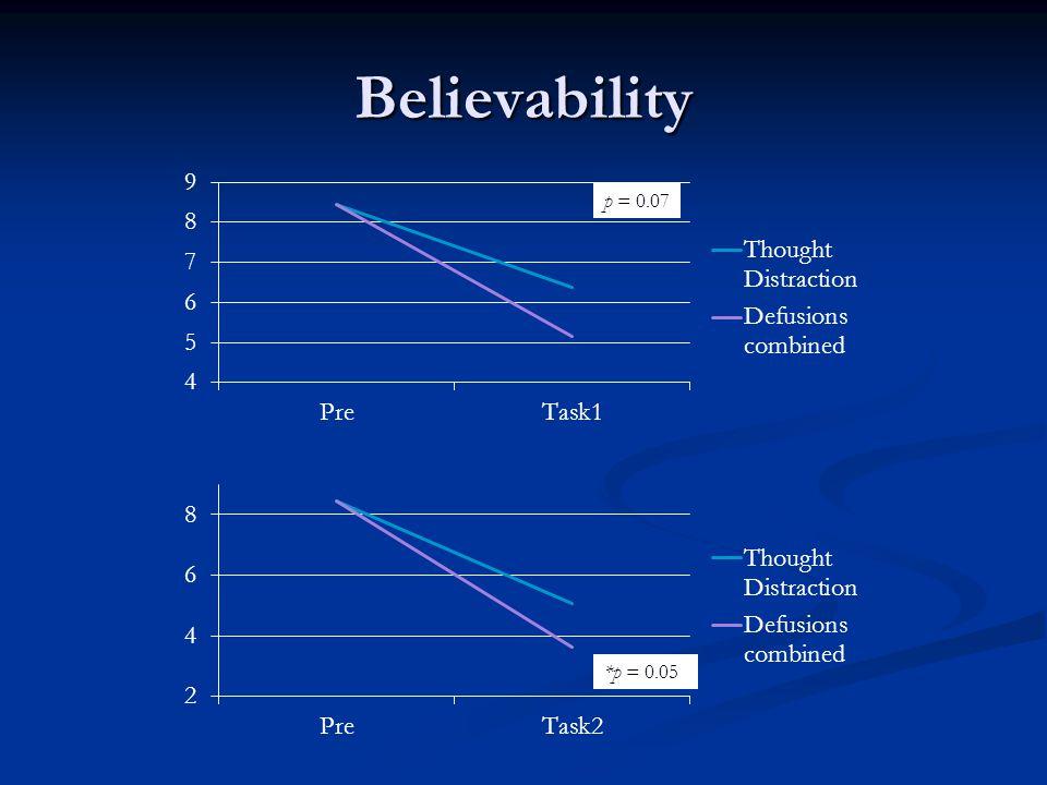Believability p = 0.07 *p = 0.05