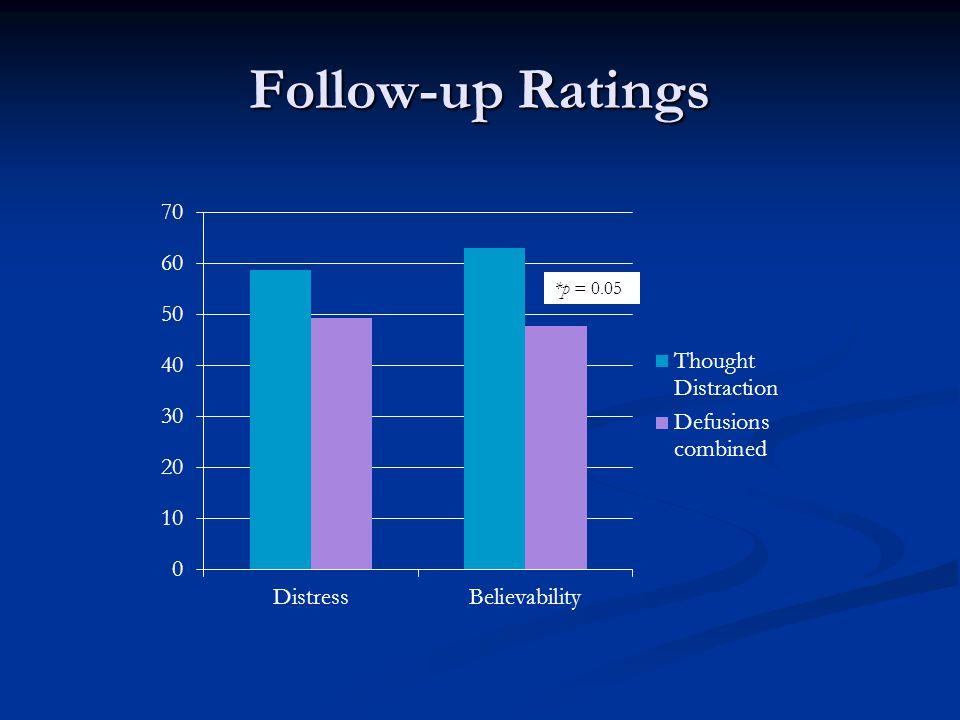 Follow-up Ratings *p = 0.05
