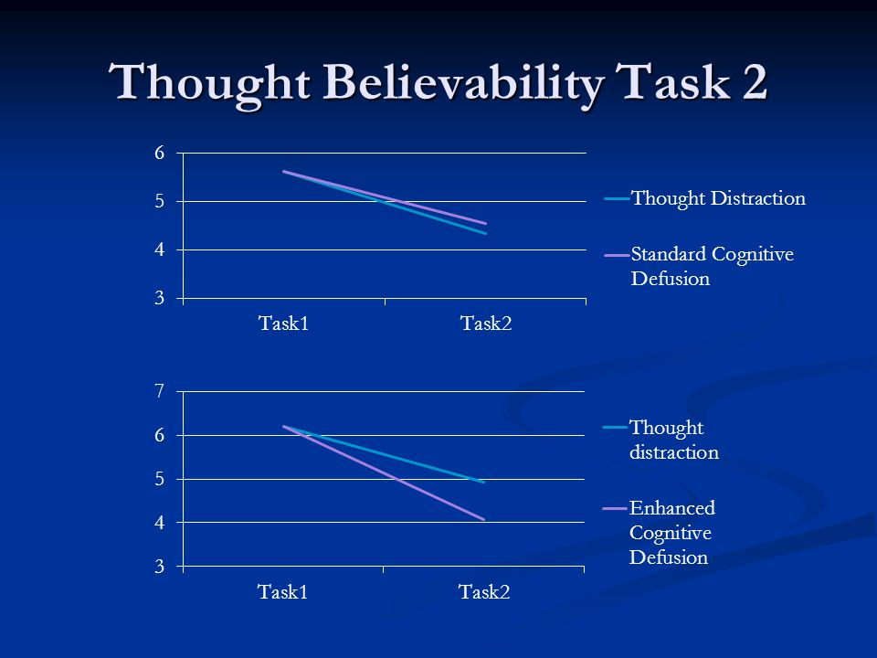 Thought Believability Task 2