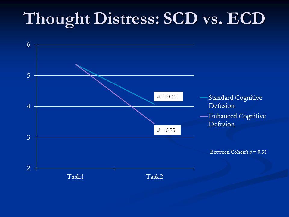 Thought Distress: SCD vs. ECD d = 0.43 d = 0.75 Between Cohen's d = 0.31