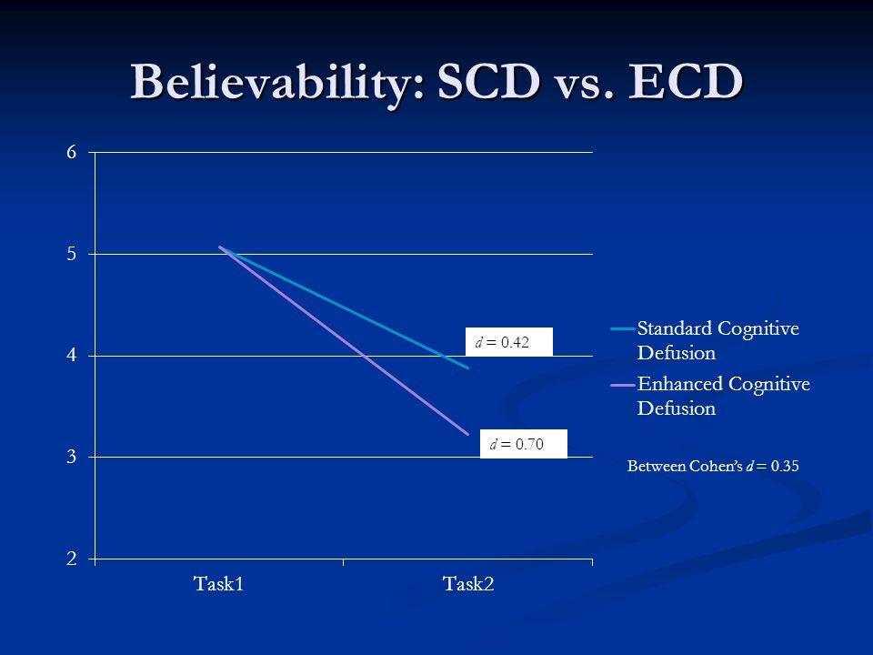 Believability: SCD vs. ECD d = 0.42 d = 0.70 Between Cohen's d = 0.35