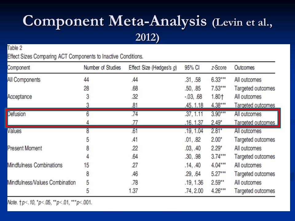 Component Meta-Analysis (Levin et al., 2012)