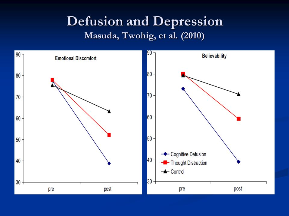 Defusion and Depression Masuda, Twohig, et al. (2010)