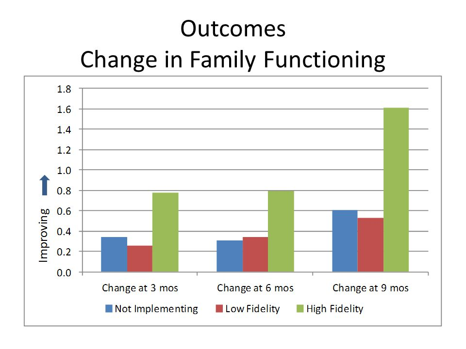 Outcomes Change in Family Functioning