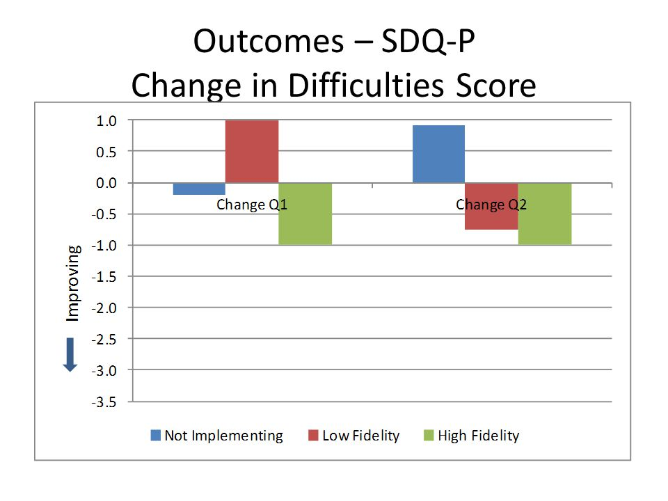 Outcomes – SDQ-P Change in Difficulties Score