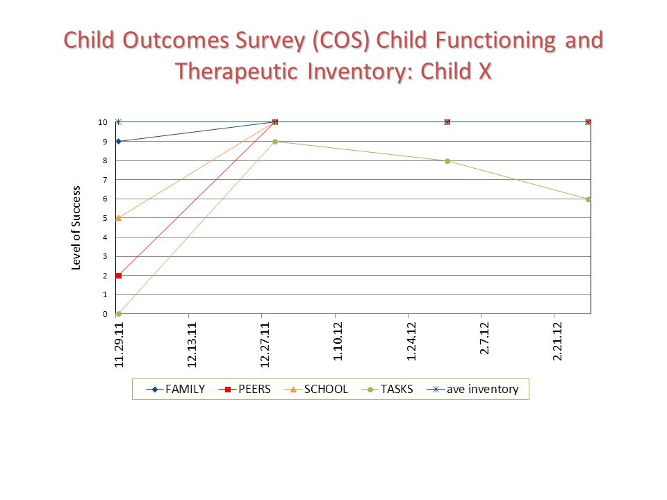 Child Outcomes Survey (COS) Child Functioning and Therapeutic Inventory: Child X