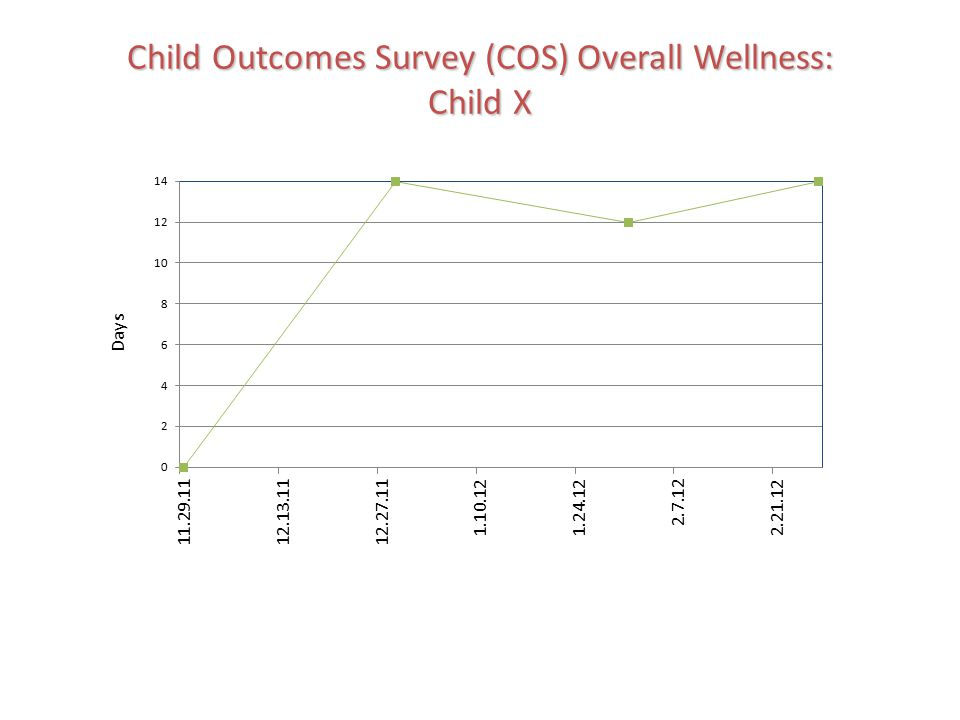 Child Outcomes Survey (COS) Overall Wellness: Child X