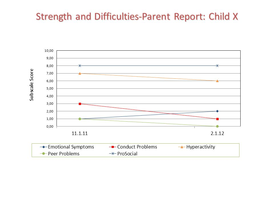Strength and Difficulties-Parent Report: Child X