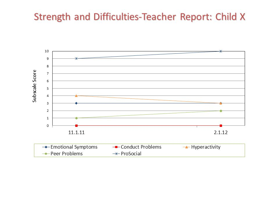 Strength and Difficulties-Teacher Report: Child X
