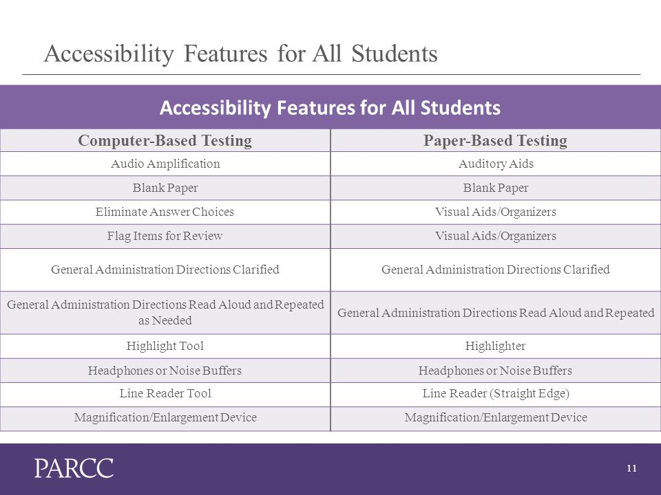 11 Accessibility Features for All Students Computer-Based TestingPaper-Based Testing Audio AmplificationAuditory Aids Blank Paper Eliminate Answer ChoicesVisual Aids/Organizers Flag Items for ReviewVisual Aids/Organizers General Administration Directions Clarified General Administration Directions Read Aloud and Repeated as Needed General Administration Directions Read Aloud and Repeated Highlight ToolHighlighter Headphones or Noise Buffers Line Reader ToolLine Reader (Straight Edge) Magnification/Enlargement Device