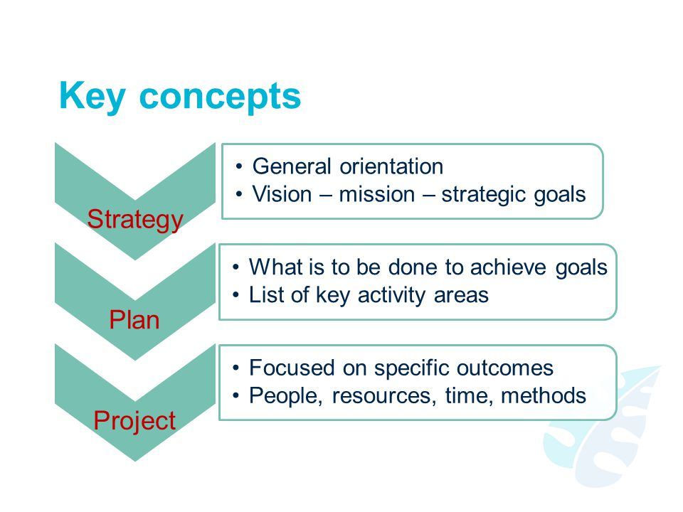 Key concepts Strategy General orientation Vision – mission – strategic goals Plan What is to be done to achieve goals List of key activity areas Proje