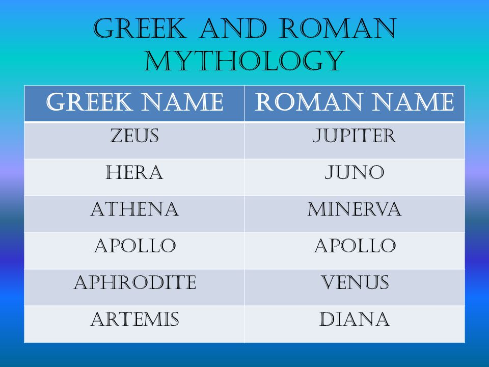 Greek and Roman mythology Greek NameRoman Name ZeusJupiter HeraJuno AthenaMinerva Apollo AphroditeVenus ArtemisDiana