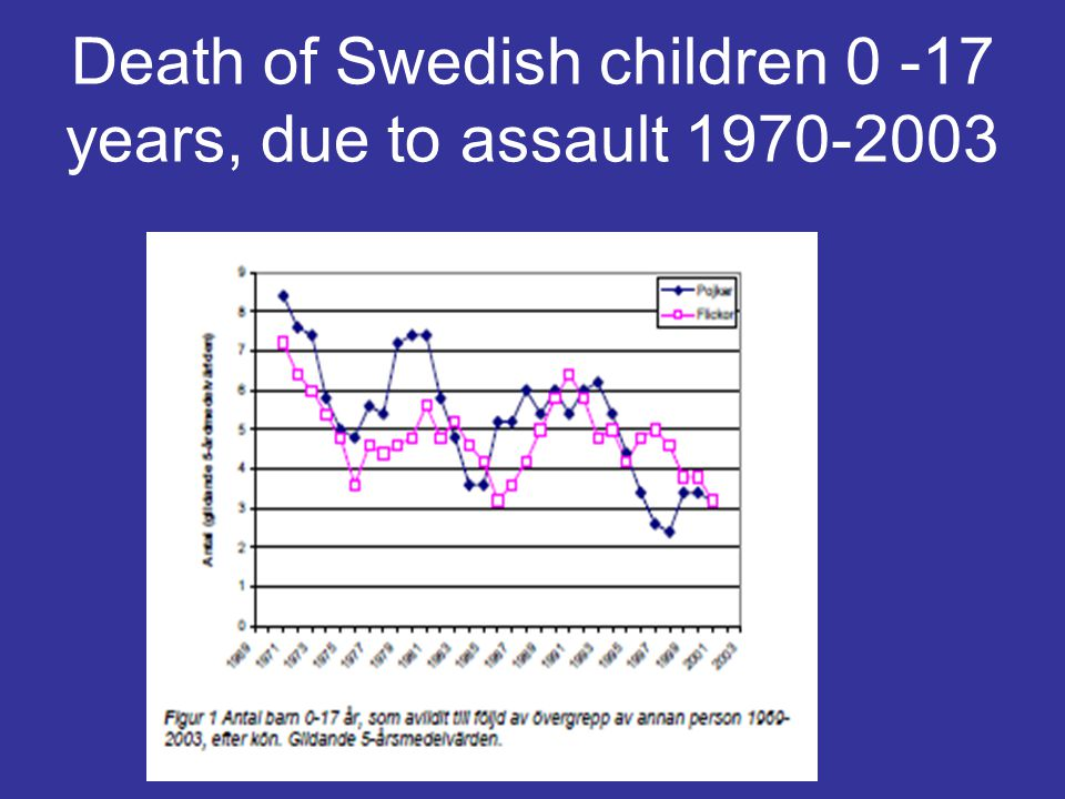 Death of Swedish children 0 -17 years, due to assault 1970-2003