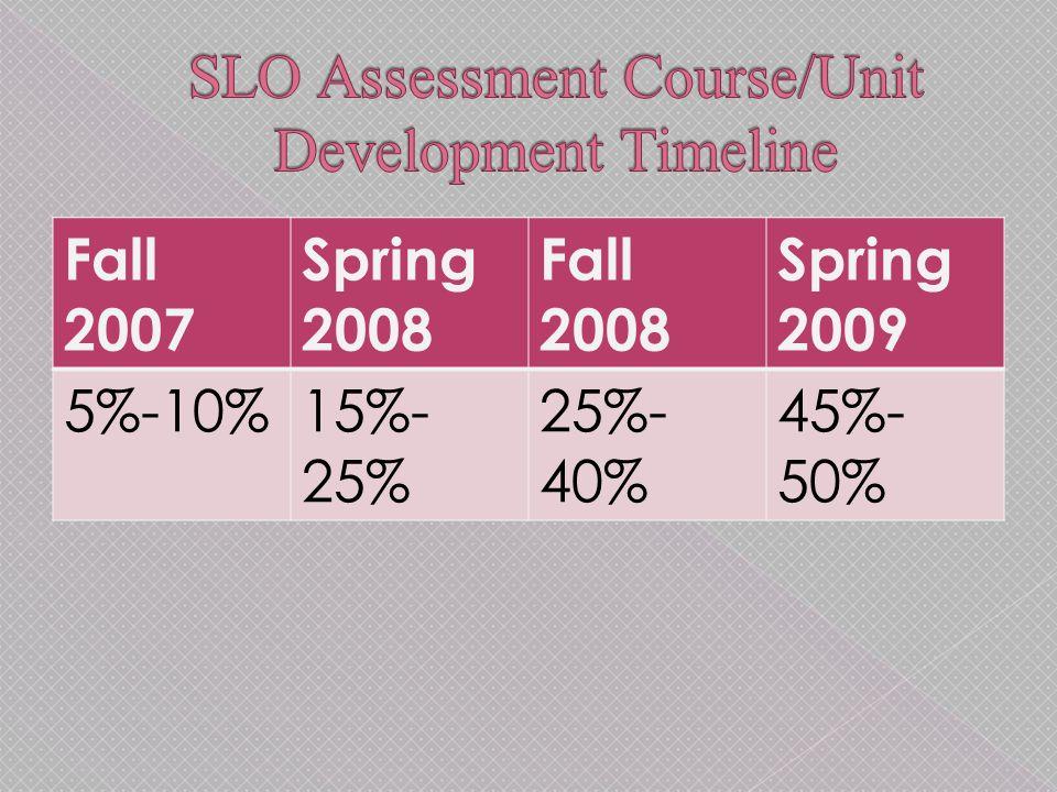 Fall 2007 Spring 2008 Fall 2008 Spring 2009 5%-10%15%- 25% 25%- 40% 45%- 50%