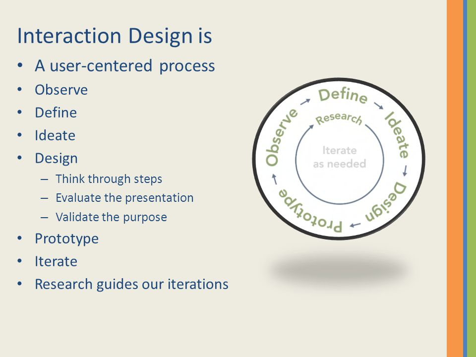 Interaction Design is A user-centered process Observe Define Ideate Design – Think through steps – Evaluate the presentation – Validate the purpose Prototype Iterate Research guides our iterations