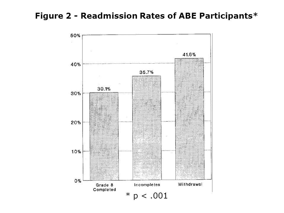 Figure 2 - Readmission Rates of ABE Participants* * p <.001
