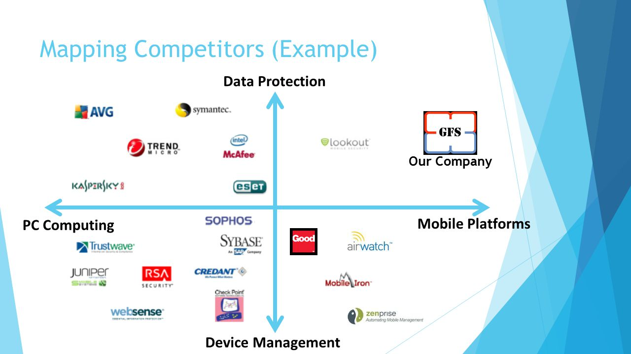 Mapping Competitors (Example) Mobile Platforms PC Computing Data Protection Device Management Our Company