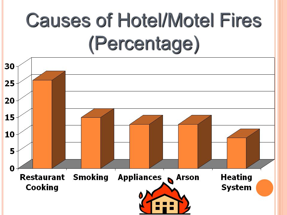 Causes of Hotel/Motel Fires (Percentage)