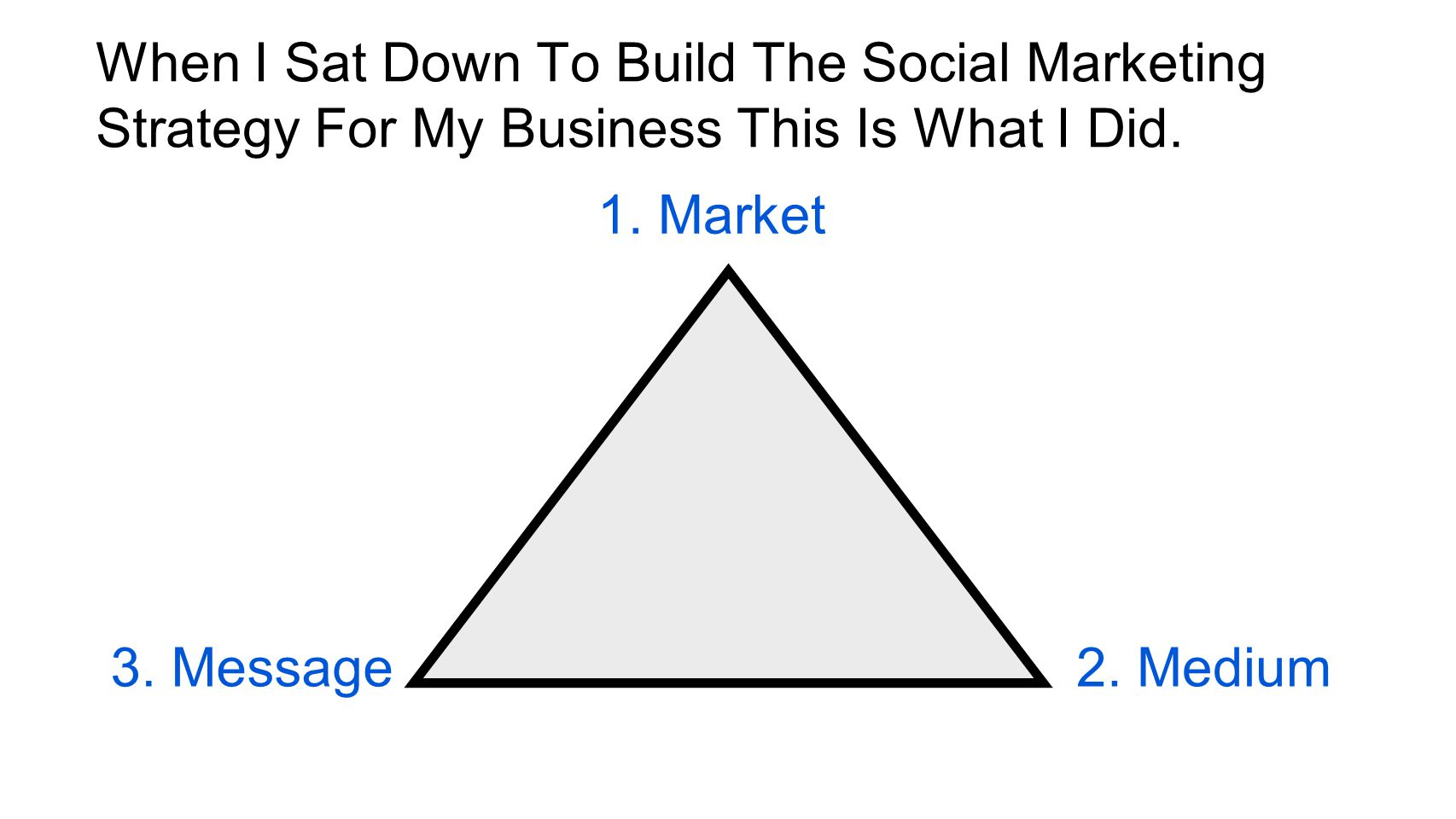 When I Sat Down To Build The Social Marketing Strategy For My Business This Is What I Did.