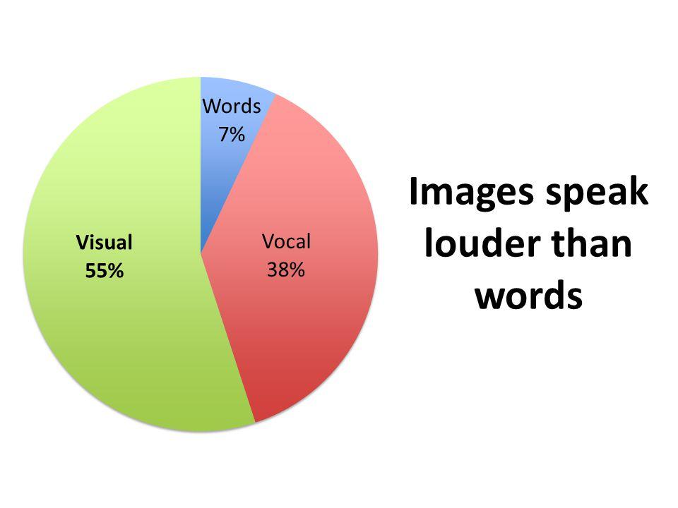 Images speak louder than words