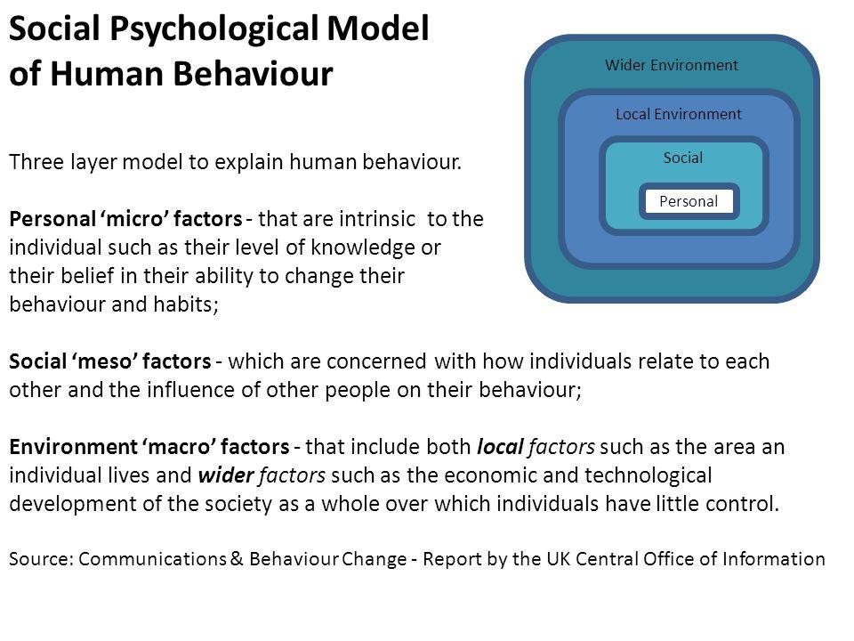Social Psychological Model of Human Behaviour Three layer model to explain human behaviour.