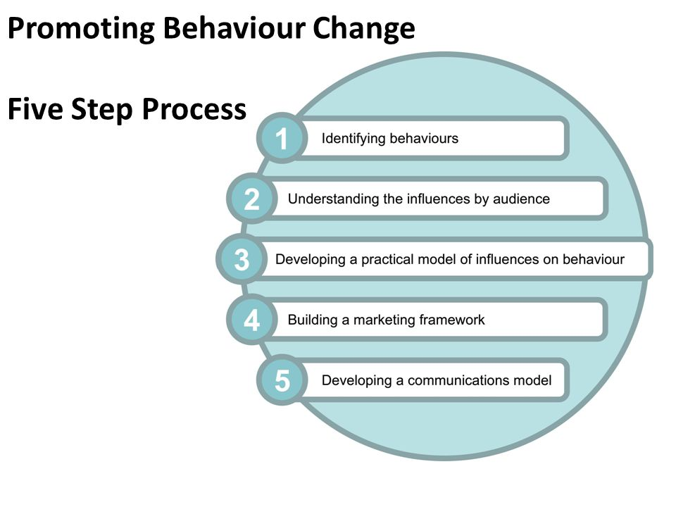 Promoting Behaviour Change Five Step Process