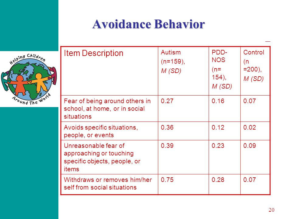 20 Avoidance Behavior Item Description Autism (n=159), M (SD) PDD- NOS (n= 154), M (SD) Control (n =200), M (SD) Fear of being around others in school