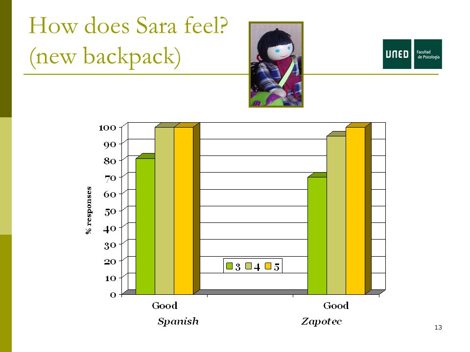 13 How does Sara feel (new backpack)