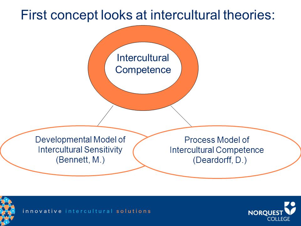 AQAL Framework Intercultural Competence Part one: How are we approaching inclusion in our model for action? A mash-up of 2 concepts